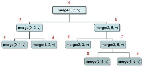Chamadas recursivas do Merge Sort.